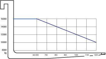 schwerlast gabelstapler fs 160 idk 500 16 t tragkraft. Black Bedroom Furniture Sets. Home Design Ideas
